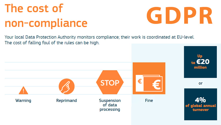 The cost of GDPR compliance