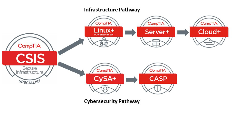 Csis Comptia Secure Infrastructure Specialist New