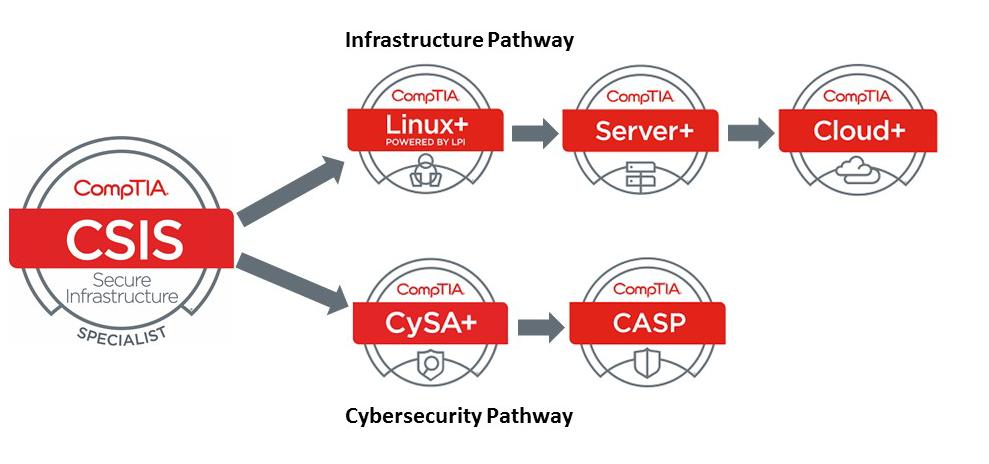 Csis Comptia Secure Infrastructure Specialist Ireland