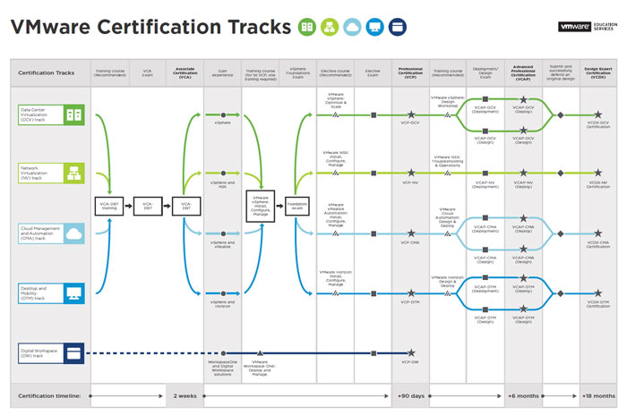 VWware-Certification-tracks-button