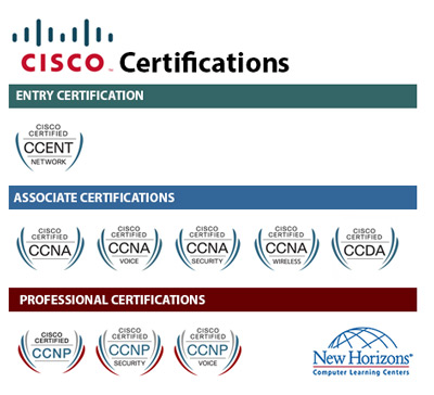 CISCO Certification Paths at New Horizons Dublin